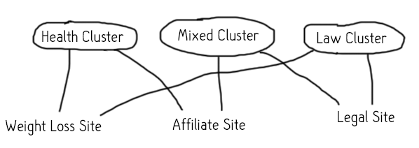 multi-linked-clusters