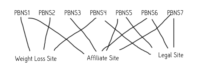 pbn-linking-footprint