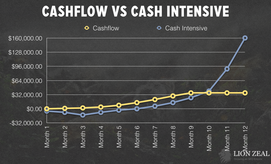 cashflow-vs-intensive